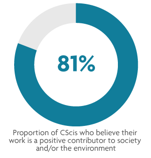 Proportion of CScis who believe their work is a positive contributor to society