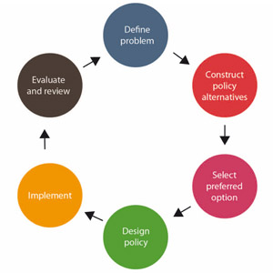 Engaging policy-makers with environmental science | The ...
