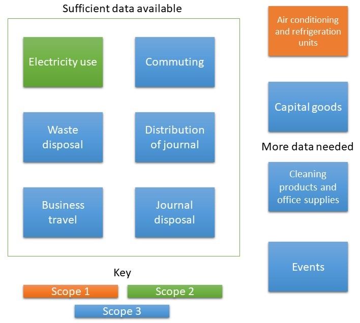 IES Organisational boundary, detailing the 6 categories of emissions that fall within our current estimations, including electricity use, commuting, business travel, journal distribution, journal disposal and waste disposal.